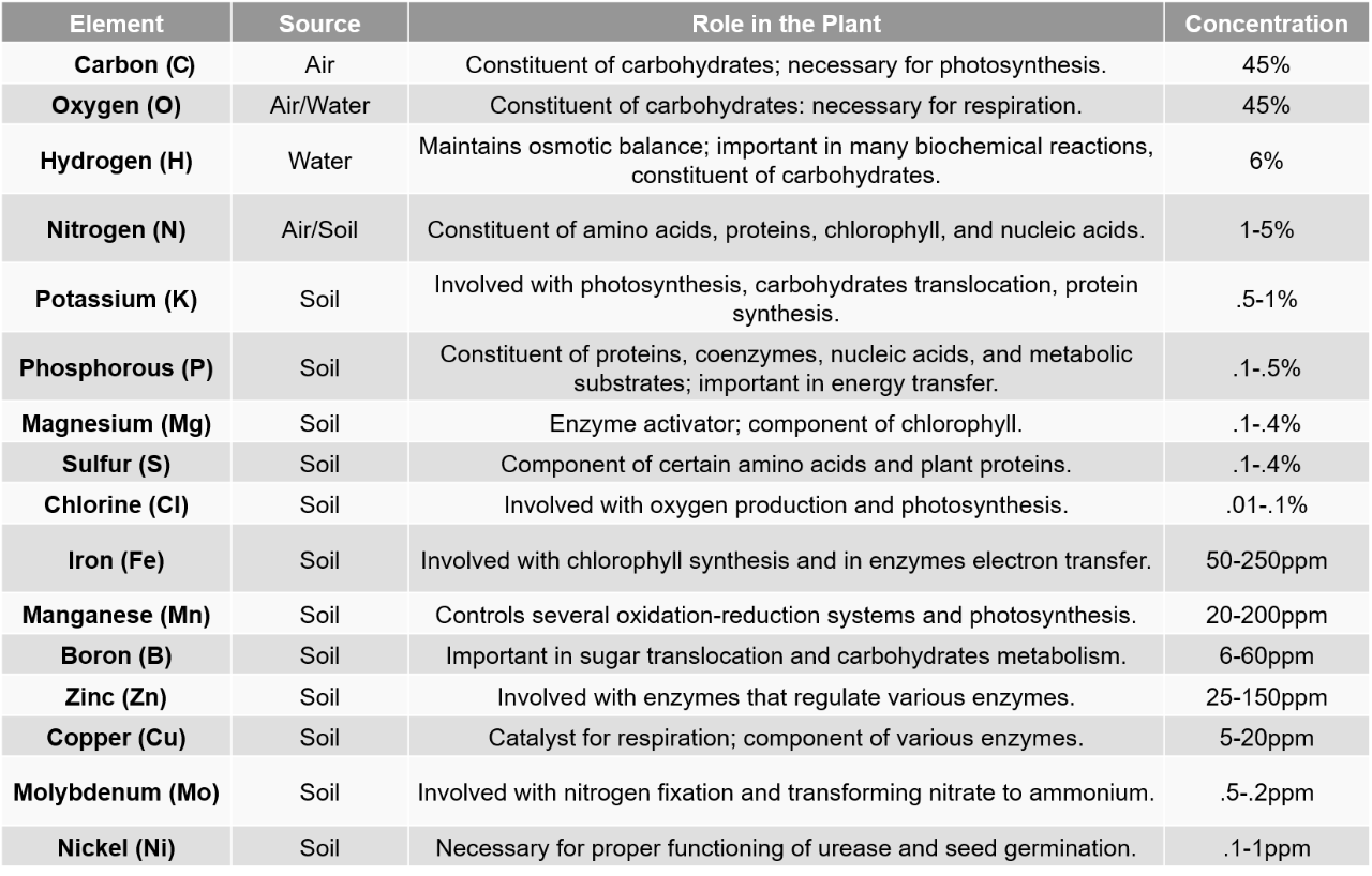 Table 1. Essential plant elements, source, roles and relative quantities in the plant. from Overview of Soil Fertility, Plant Nutrition, and nutrient Management, NRCS, Agustin Pagoni, John E. Sawyer, Antonia P. Mallarina Department of Agronomy, Iowa State University.