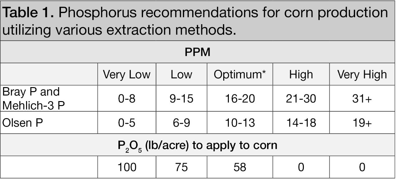Phosphorus recommendations for corn production utilizing various extraction methods.