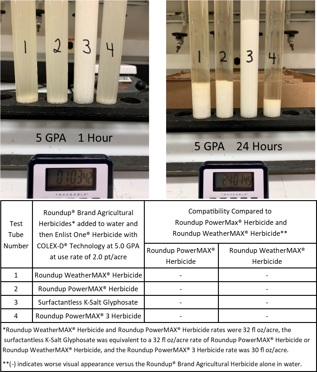 Figure 2. Compatibility of Roundup® brand glyphosate-only agricultural herbicides mixed with Enlist One® herbicide with COLEX-D® technology at 5 GPA