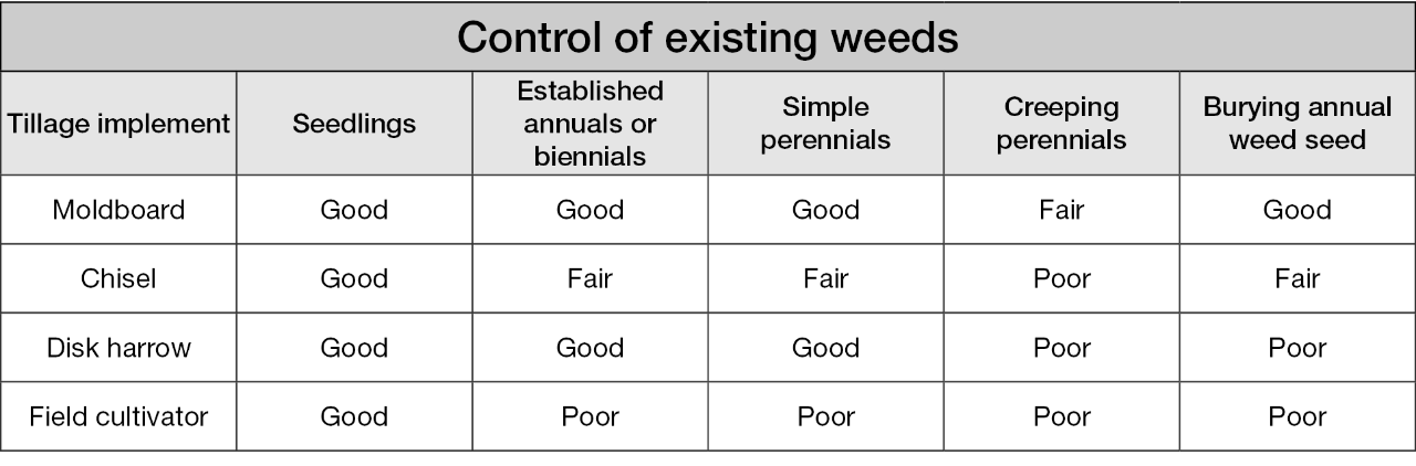 Tillage implements and control of various weed types